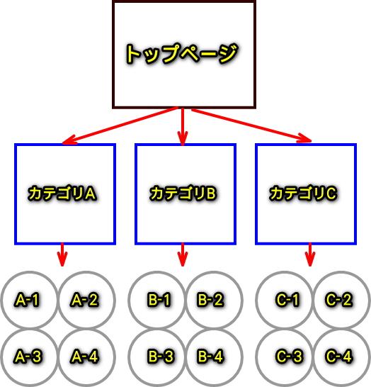 ページ階層構造を出来るだけシンプルに表