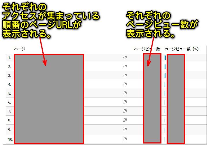 アドセンスサイトでアクセスが集まっているページを調べる方法4