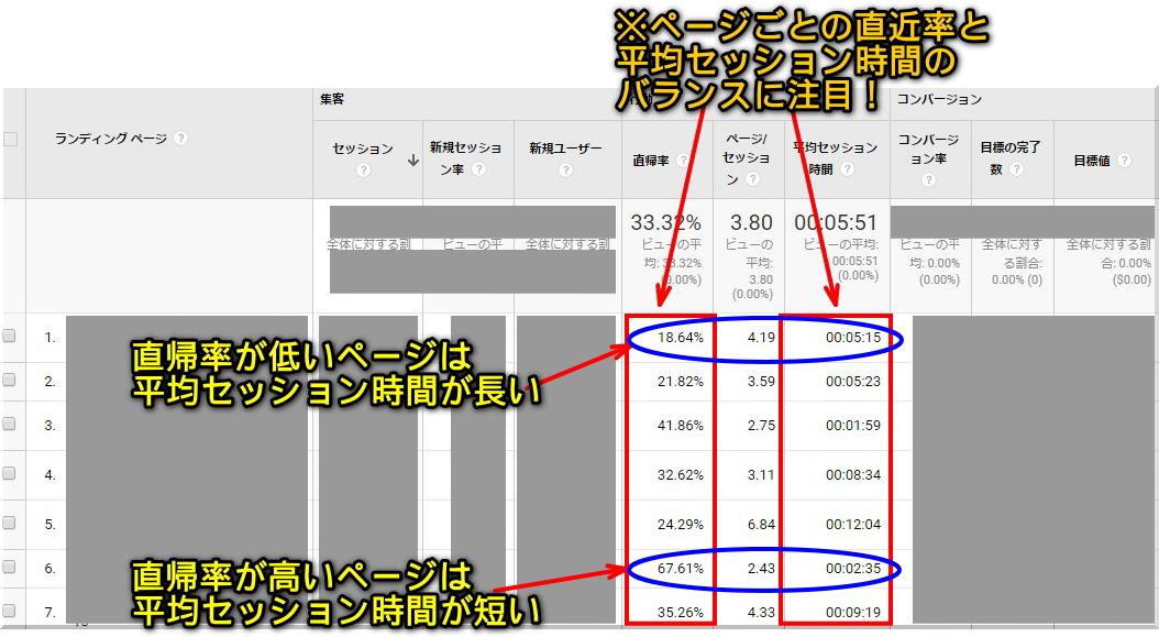 アドセンスブログの直帰率の見方3Χ